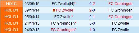 PREDIKSI BOLA GRONINGEN VS ZWOLLE 10 MEI 2015