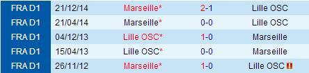 PREDIKSI BOLA LILLE VS MARSEILLE 17 MEI 2015