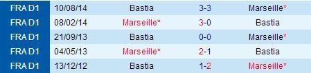 PREDIKSI BOLA MARSEILLE VS BASTIA 24 MEI 2015