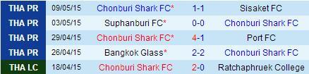 PREDIKSI BOLA CHONBURI VS NAVY FC 12 JUNI 2015