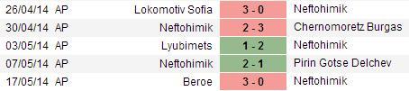 PREDIKSI BOLA NEFTOHIMIK VS LOVECH 25 JUNI 2015