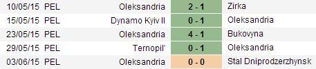 PREDIKSI BOLA ZORYA VS OLEKSANDRIA 23 JUNI 2015