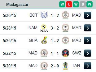 PREDIKSI BOLA RD KONGO VS MADAGASCAR 14 JUNI 2015