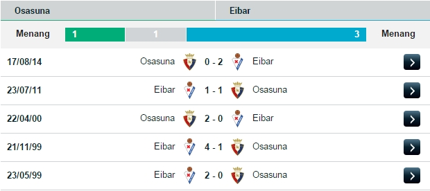 PREDIKSI BOLA OSASUNA VS EIBAR 01 AGUSTUS 2015
