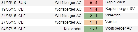 PREDIKSI BOLA WOLFSBERGER AC VS SCHALKE 04 10 JULI 2015