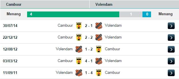 PREDIKSI BOLA CAMBUUR VS VOLENDAM 18 JULI 2015